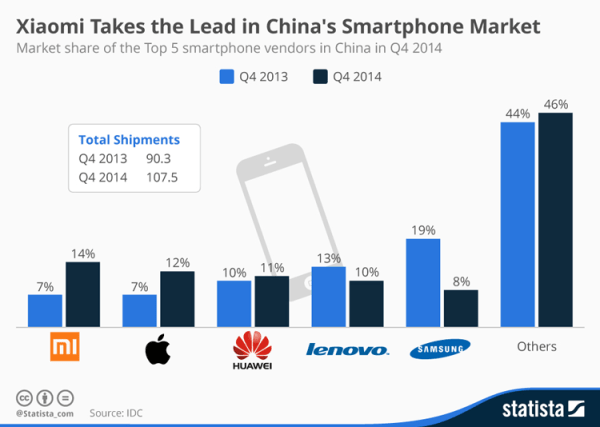 Xiaomi numerem 1 w Chinach