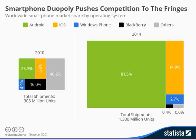 Wysyłka smartfonów w latach 2010-2014 wg systemu operacyjnego