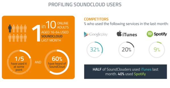 Co 10. internauta korzysta z serwisu SoundCloud