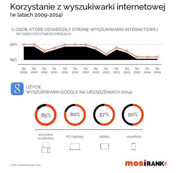 Korzystanie z wyszukiwarki internetowej Google - urządzenia