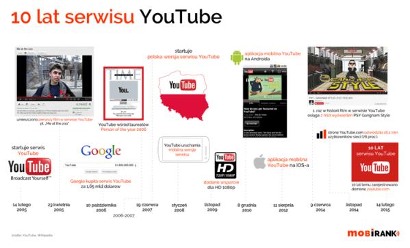 Już 10 lat serwisu YouTube
