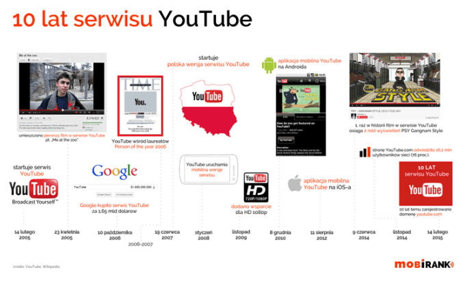 10 lat serwisu YouTube (infografika)