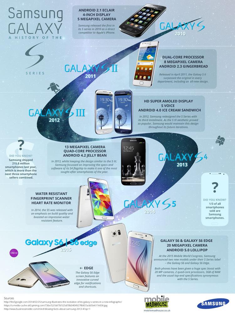 Historia serii Samsung Galaxy S