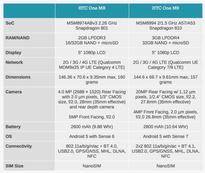 Specyfikacja techniczna HTC M9