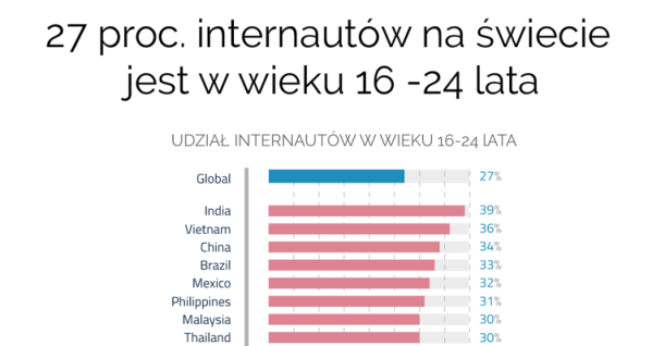 27 proc. internautów jest w wieku 16-24 lata