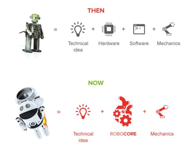 Robotyka z RoboCORE