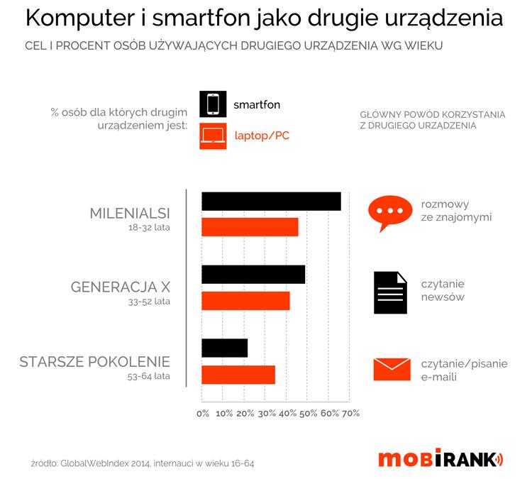 Smartfon i komputer jako drugie urządzenia - mobigrafika