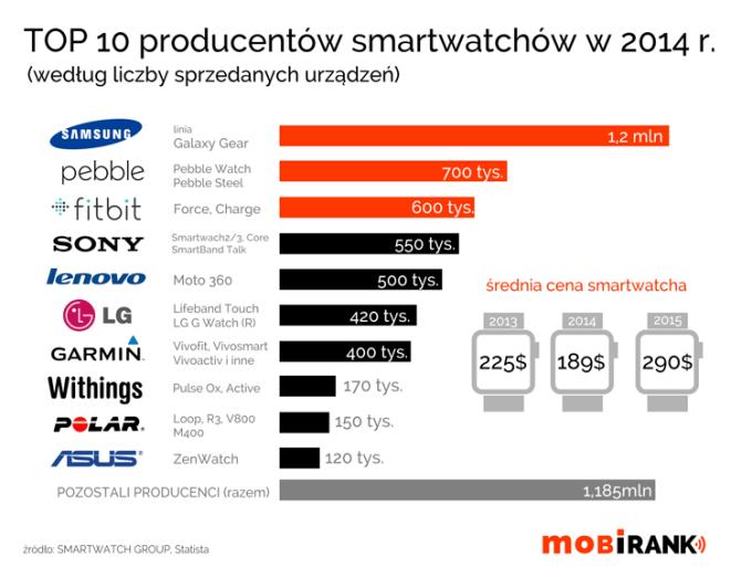 TOP 10 producentów smartwatchów (wg sprzedaży) w 2014 roku