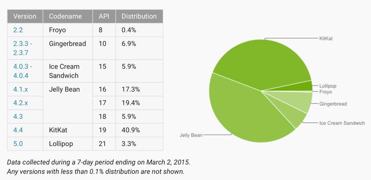 Udział wersji systemu Android (marzec 2015)