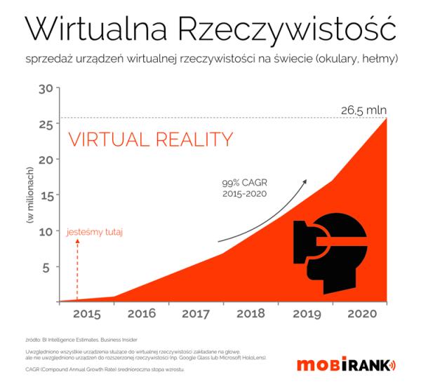Wzrost popularności wirtualnej rzeczywistości do 2020 r.