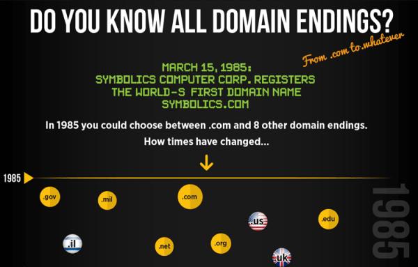 Poznajcie wszystkie rozszerzenia domen internetowych