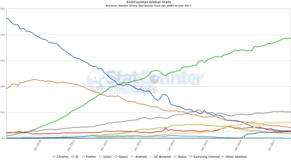 Udział przeglądarek internetowych od 2009 do 2017 roku