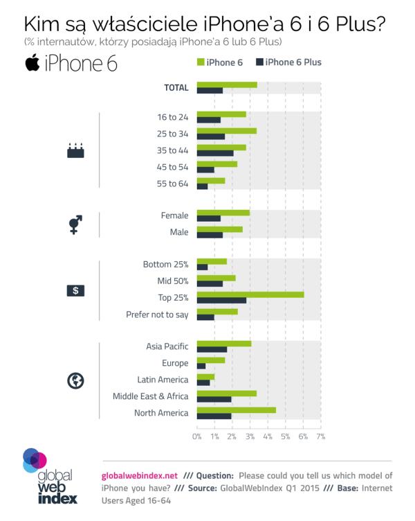 Kim są właściciele iPhone'a 6 i 6 Plus?