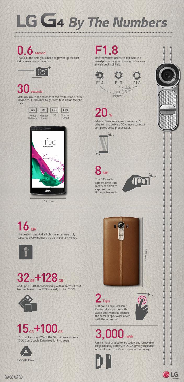 LG G4 w liczbach - infografika