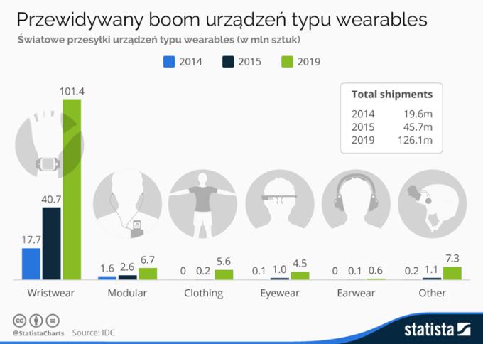 Przewidywany boom urządzeń typu wearables