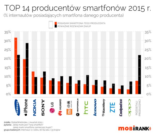 Najpopularniejsi producenci smartfonów w 2015 roku