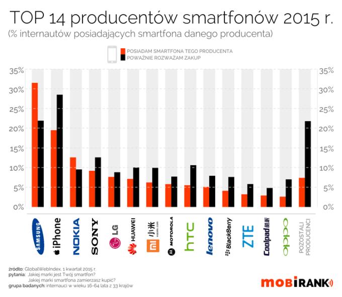 TOP 14 producentów smartfonów w 1Q 2015 r.