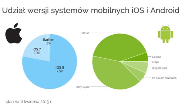 Udział wersji systemów iOS i Android w kwietniu 2015 r.