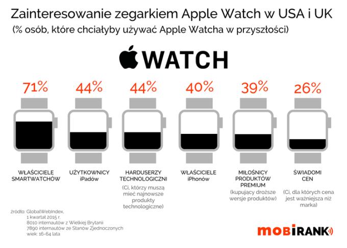 Zainteresowanie zegarkiem Apple Watch w USA i UK