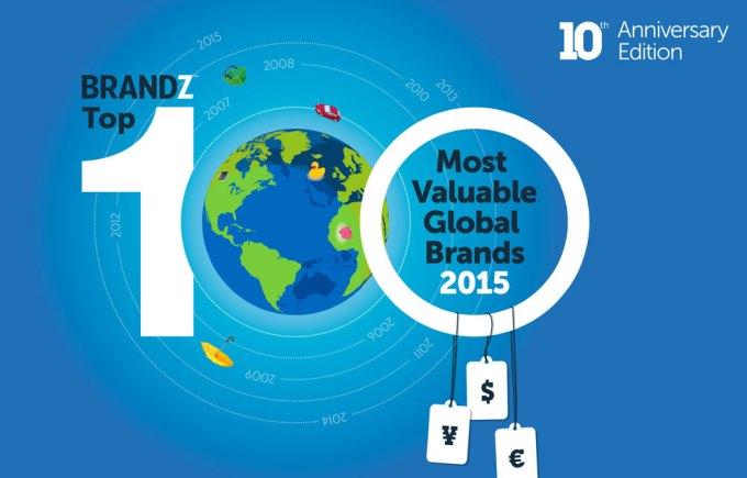 TOP 100 najbardziej wartościowych marek 2015 roku (BrandZ)