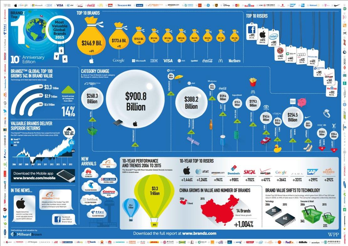 Infografika - BrandZ Top 100 Most Valuable Global Brands 2015