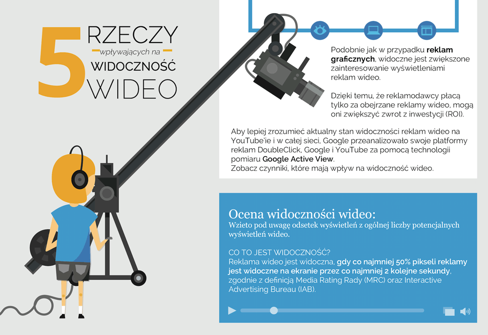 5 czynników mających wpływ na widoczność reklam wideo