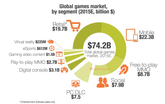 Przychody rynku gier mobilnych na swiecie według segmentu (2015 maj)