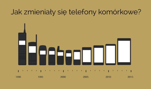 Jak zmieniały się telefony komórkowe w ciągu 25 lat?