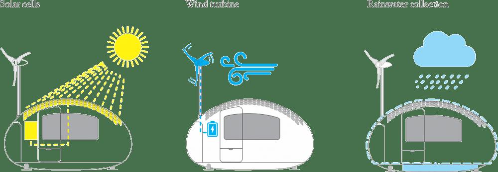 Schemat zasilania i zbierania wody w Ecocapsule
