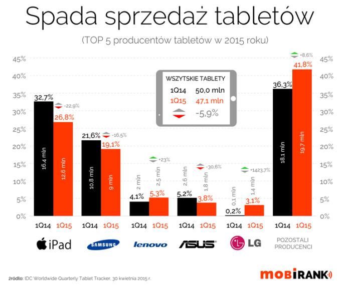TOP 5 producentów tabletów w 1Q 2015 roku