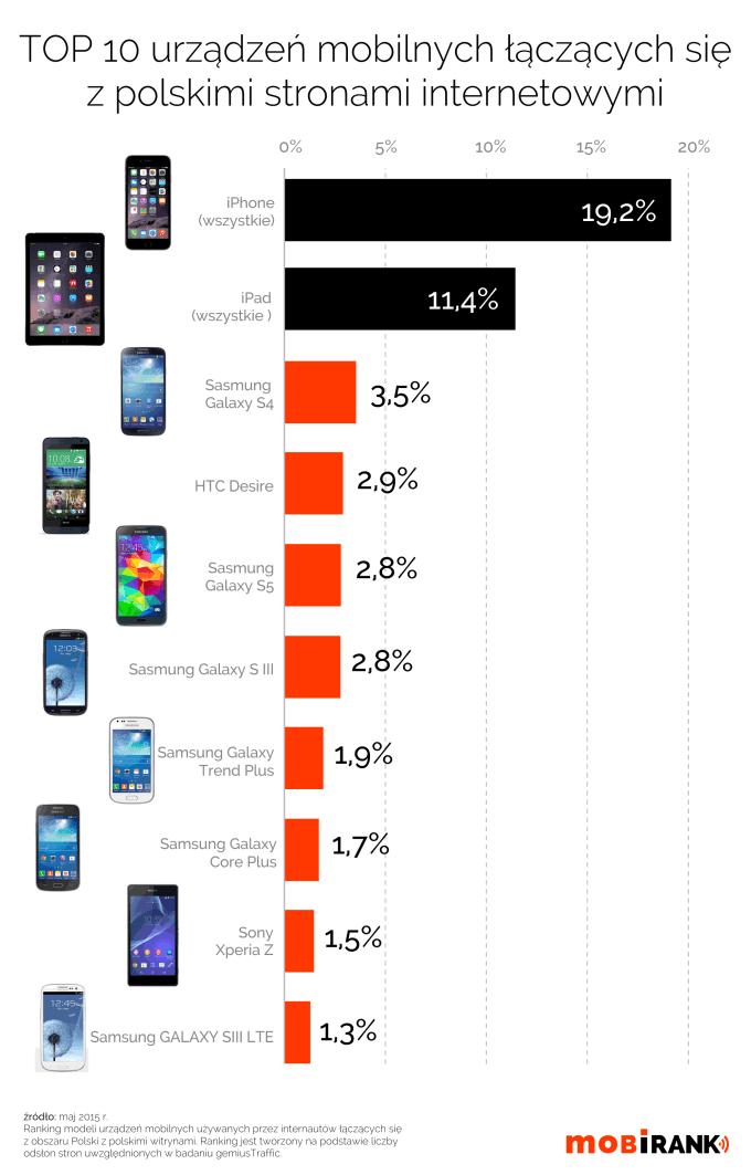 TOP 10 urządzeń mobilnych łączących się z polskimi stronami (mobigrafika)