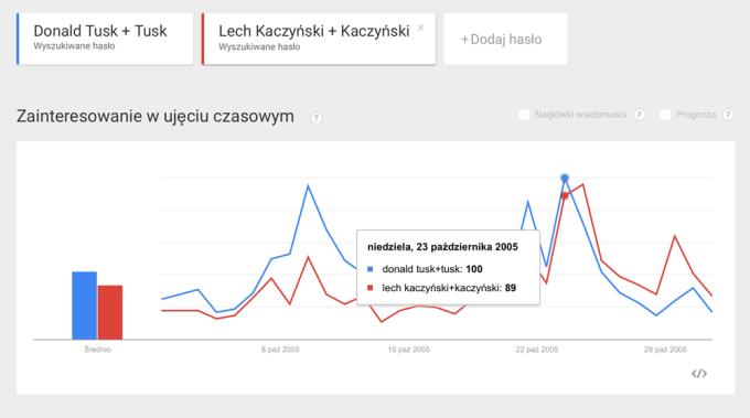 Trendy Google w dniu wyborów prezydenckich w 2005 roku