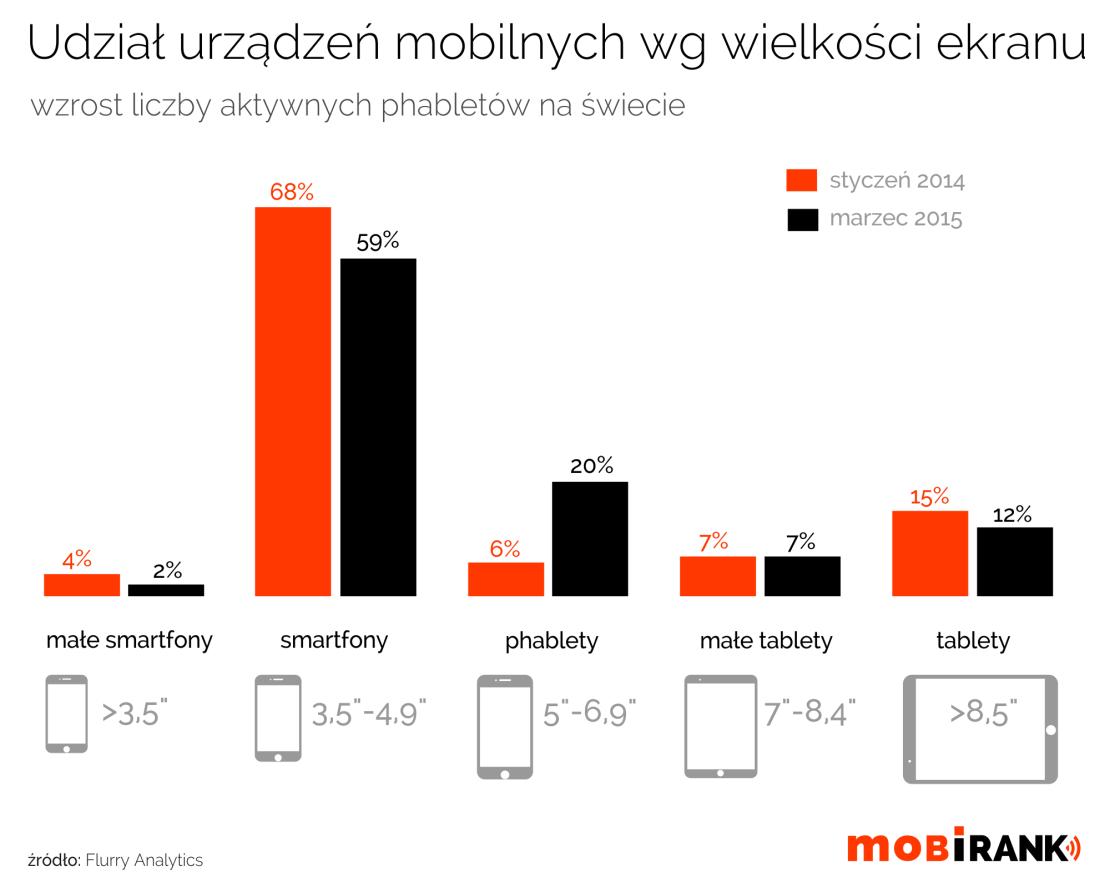 Udział aktywnych urządzeń mobilnych wg przekątnej wyświetlacza (wielkości)