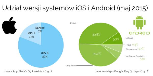 Udział wersji systemów iOS i Android w maju 2015