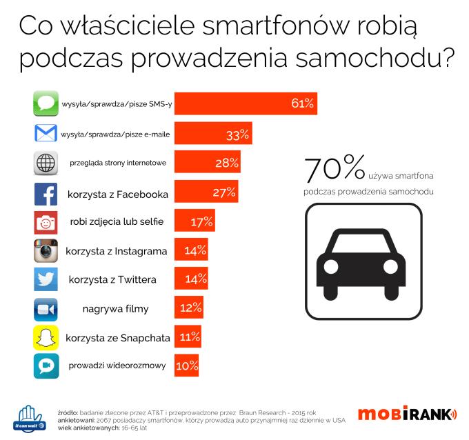 Co właściciele smartfonów robią podczas prowadzenia samochodu?
