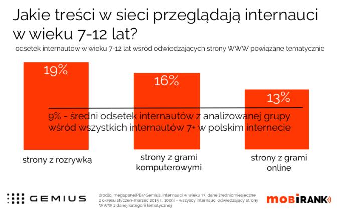 Jakie treści przeglądają w internecie dzieci w wieku 7-12 lat?