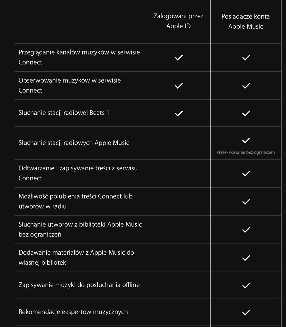Opcje subskrypcji Apple Music (co znajduje się w pakiecie?)