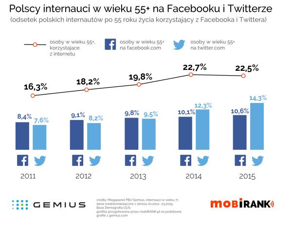 Internauci w wieku 55+ na Facebooku i Twitterze