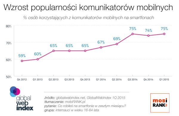 Komunikatory mobilne używane są przez 75% internautów