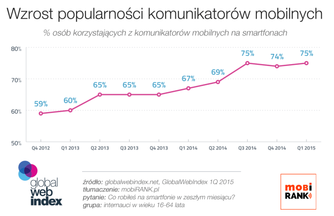 Wzrost popularności komunikatorów mobilnych od 2012 do 2015 roku