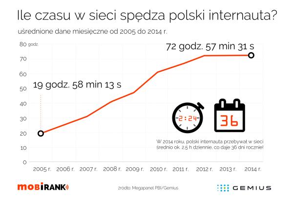 Internauci w Polsce spędzają w sieci 36 dni rocznie