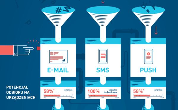 SMS, e-mail czy push – które narzędzie wybrać?