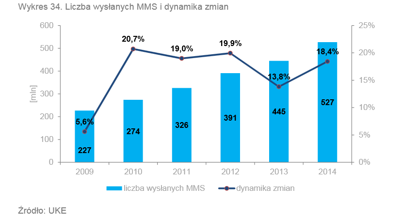 Liczba wysłanych MMS-ów i dynamika zmian