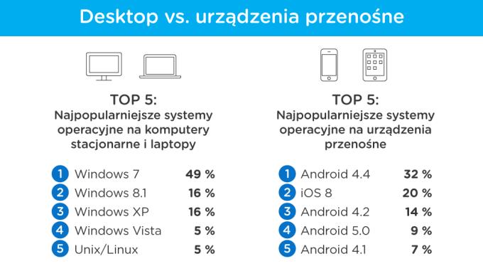 Desktop vs. mobile (porównanie systemów operacyjnych w Polsce) - lipiec 2015