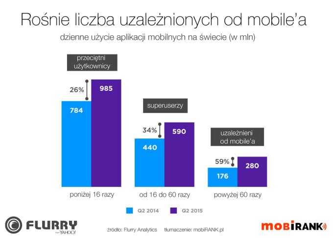 Rośnie liczba uzależnionych od mobile'a 2015 rok (mobigrafika)