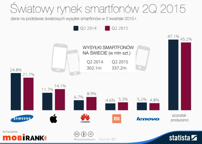 Światowy rynek smartfonów w 2 kwartale 2015 roku wg producentów