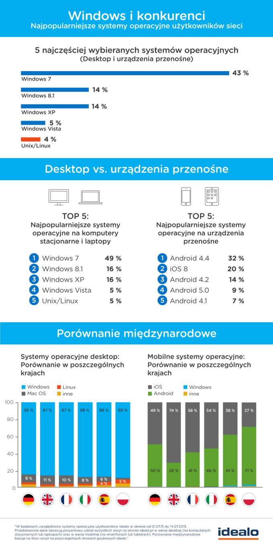 Infografika: Najpopularniejsze systemmy operacyjne (desktop i mobile) w Polsce (lipiec 2015)