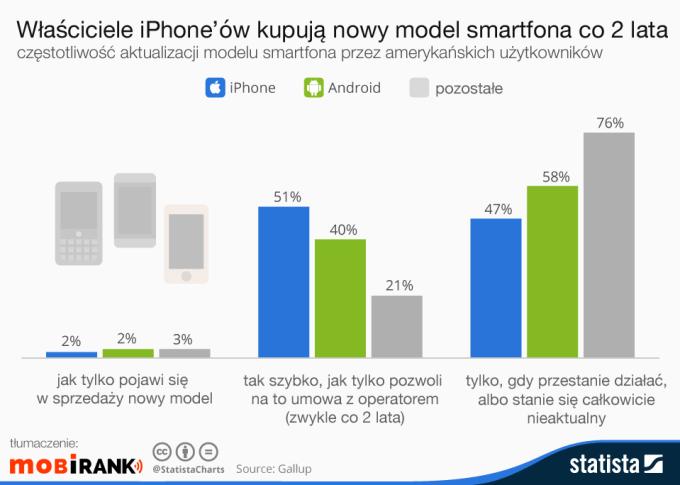 Właściciele iPhone'ów kupują nowy model smartfona co 2 lata (mobigrafika)