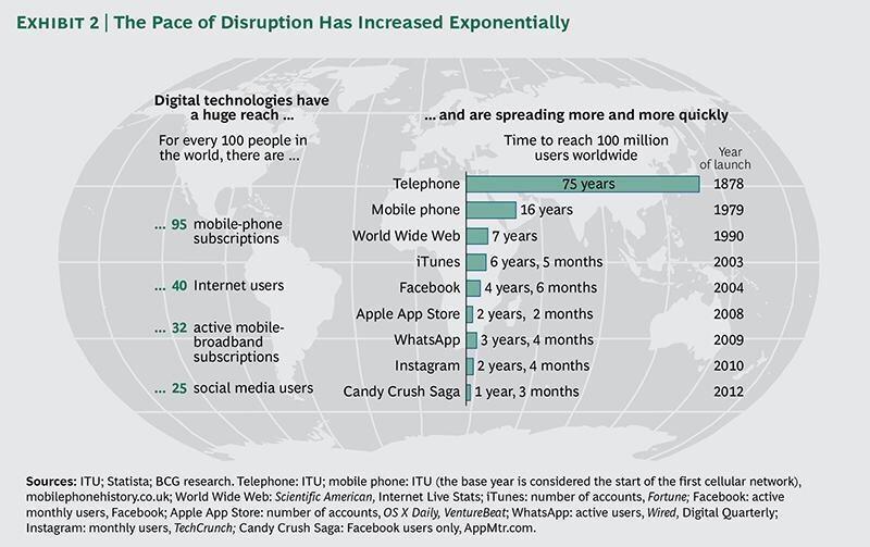 Grafika ilustrująca czas pozyskania 100 mln użytkowników przez nowoczesne technologie i usługi.