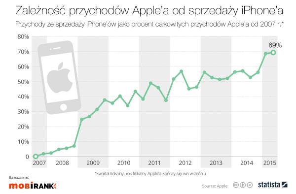 Przychody Apple'a coraz bardziej zależne od iPhone'a